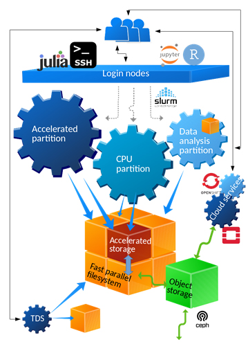 LUMI supercomputer's architecture