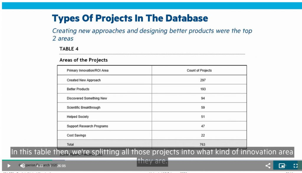 What HPC was used for in the investigated projects. Image source: HPE webinar / presentation by Earl. C. Joseph / CEO, Hyperion Research Ltd.